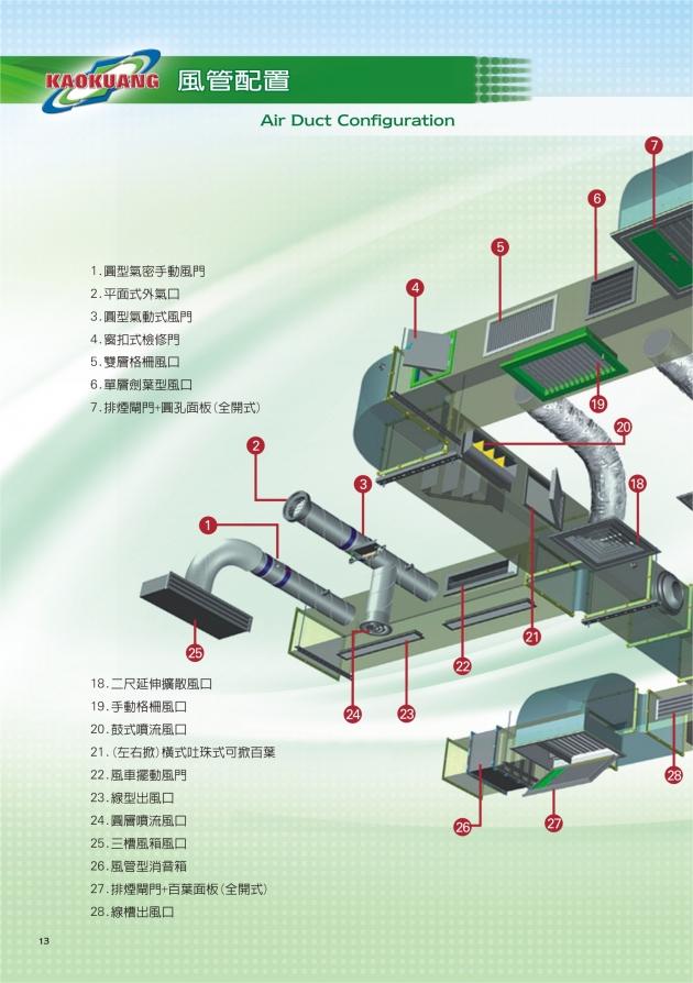 風管系統 11